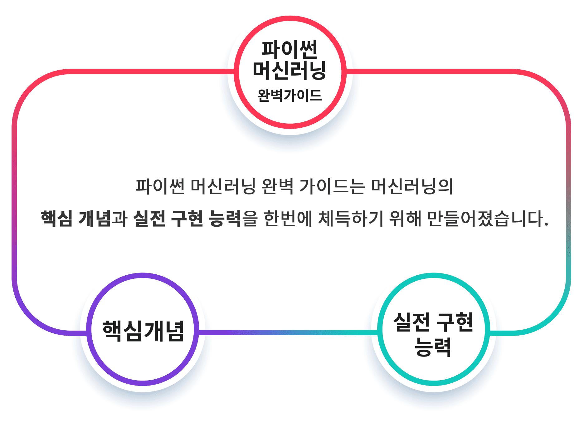 권 철민, 파이썬 머신러닝 완벽 가이드