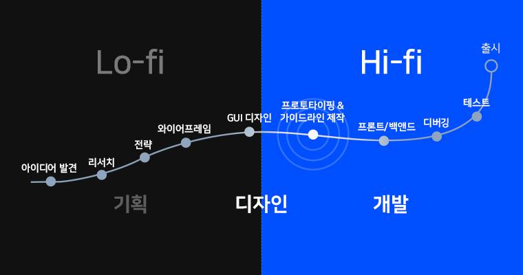 hi-fi 프로토타이핑의 역할