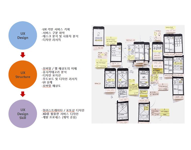 UIUX 실무 방법론의 기본 구조