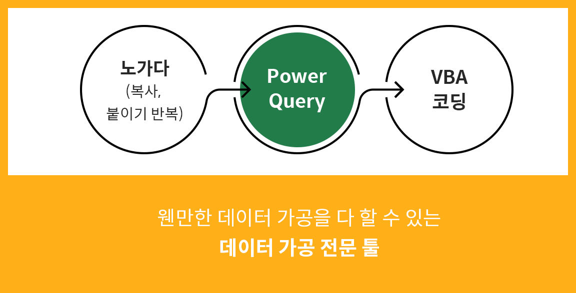 Excel PowerQuery란?