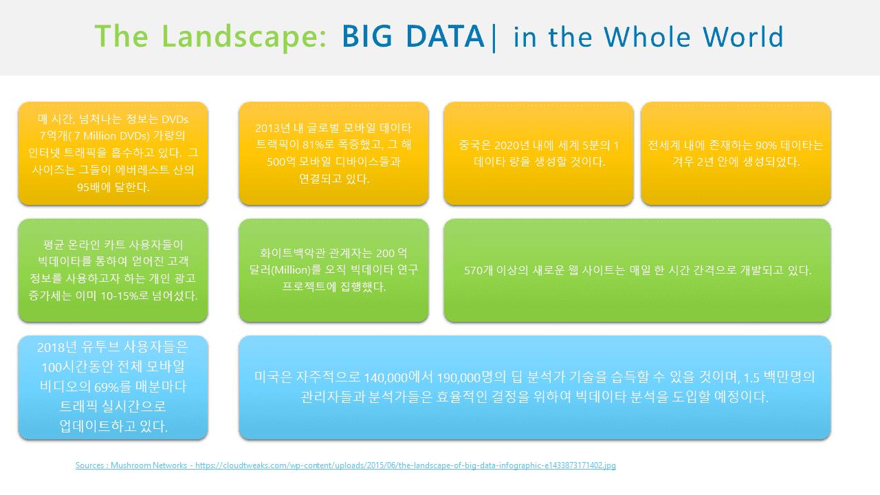 기관 혹은 기업들의 빅 데이터 취급에 대한 풍경
