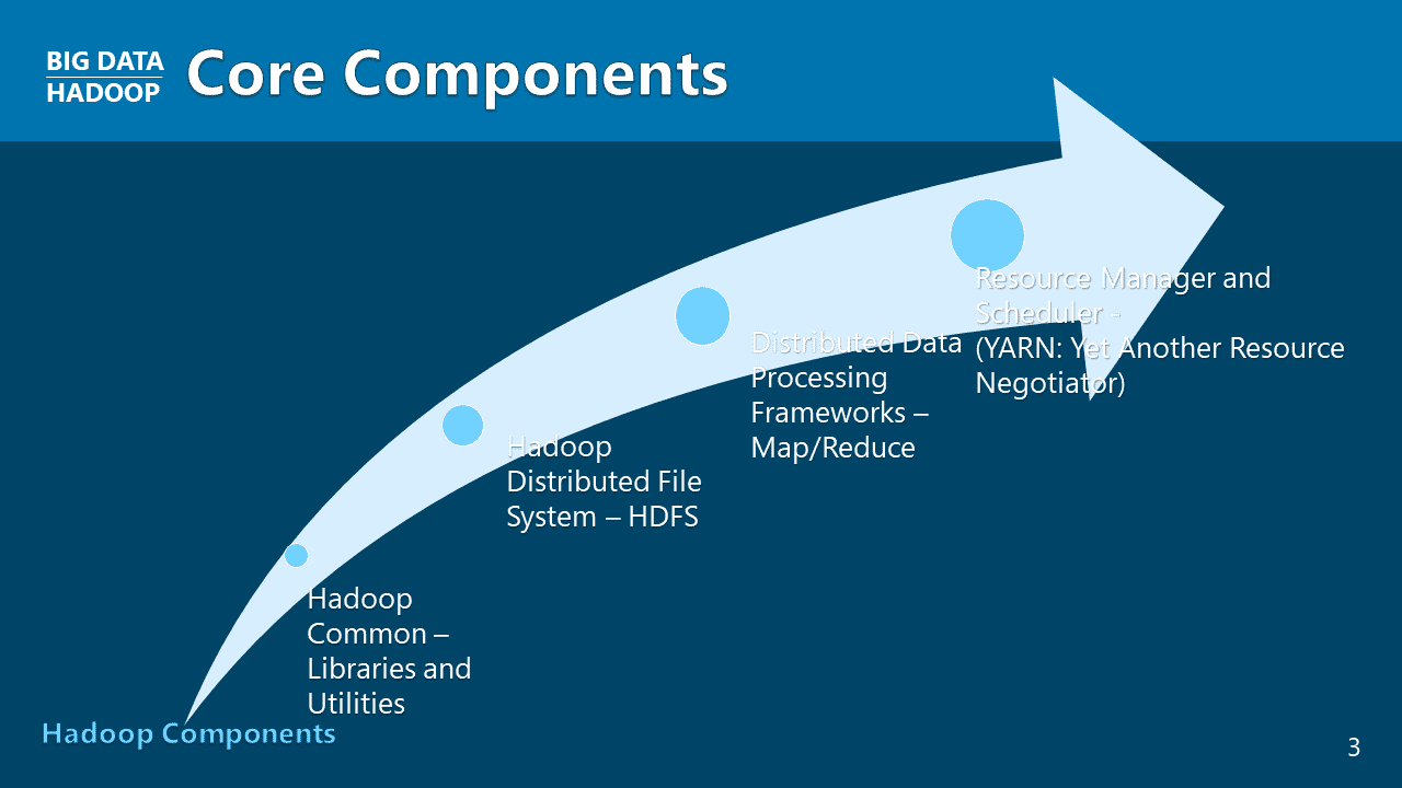 A Handful of Four Components as the Core Technologies of Hadoop