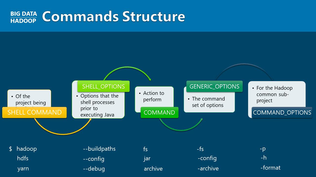 hadoop general reference