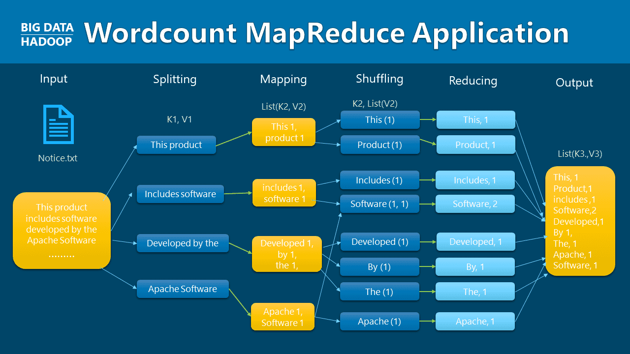 WordCount MapReduce Application
