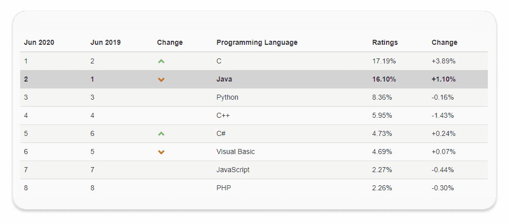 TIOBE 선정 2020년 6월 인기 개발언어 순위. Java는 2위를 기록했다.