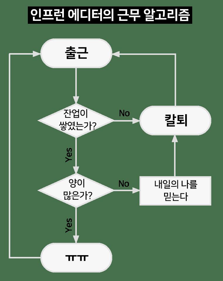 인프런 에디터의 근무 알고리즘