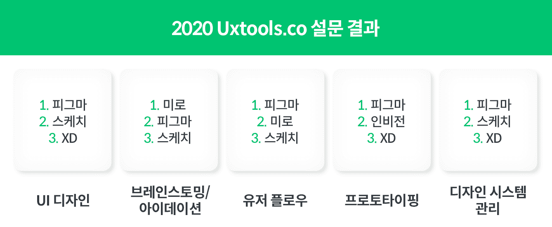 2020 Uxtools.co 설문 결과 ⓒUXtools