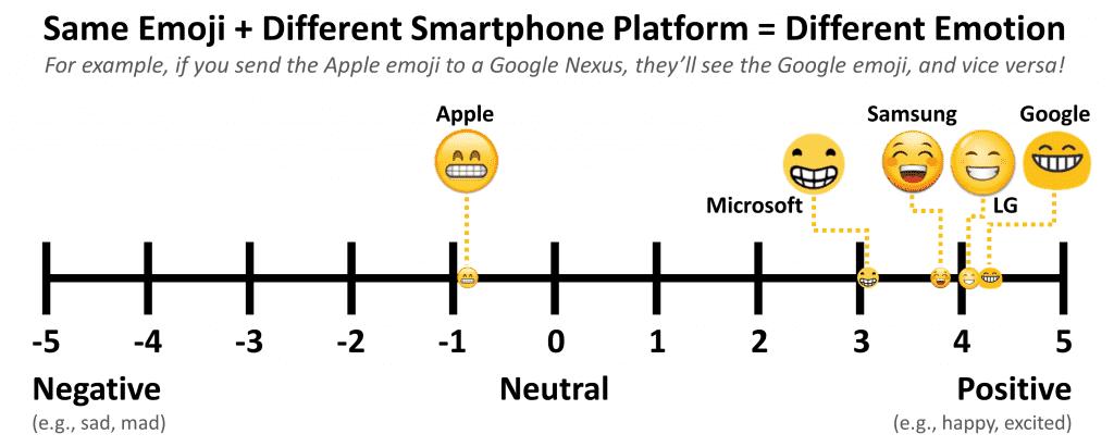 그룹렌즈에서 실시한 같은 이모지의 플랫폼별 디자인 차이에 따른 감정 분석 결과 ⓒGrouplens