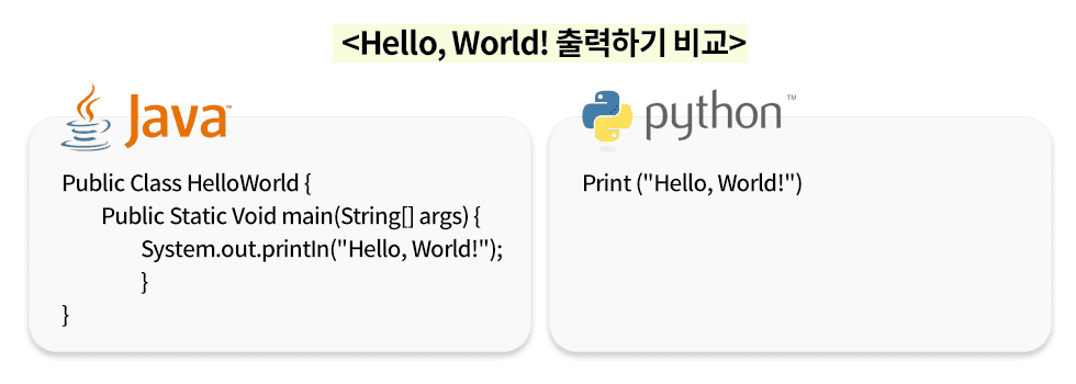 """자바와 파이썬에서 """"Hello, World!""""를 출력하는 과정을 비교했습니다. 파이썬이 훨씬 짧은 코드로 이루어져 있지요."""